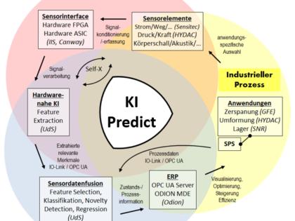 KI-Predict